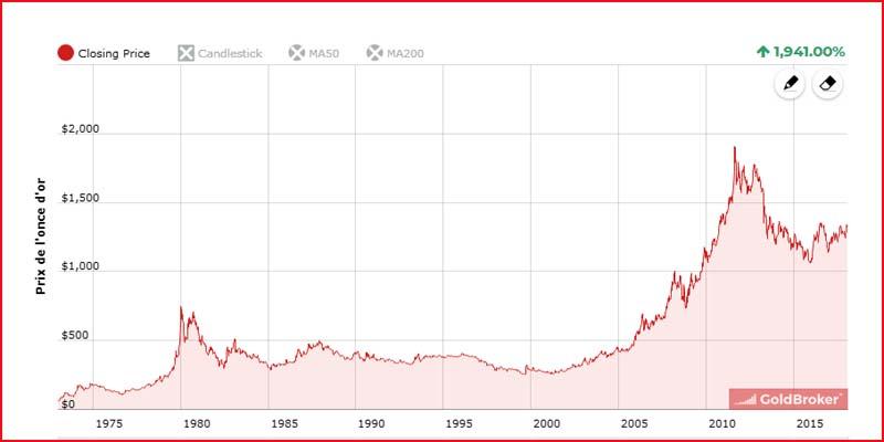 Comptoir des tuileries pieces argent cheap le cours de - Comptoir des tuileries cours de l or ...